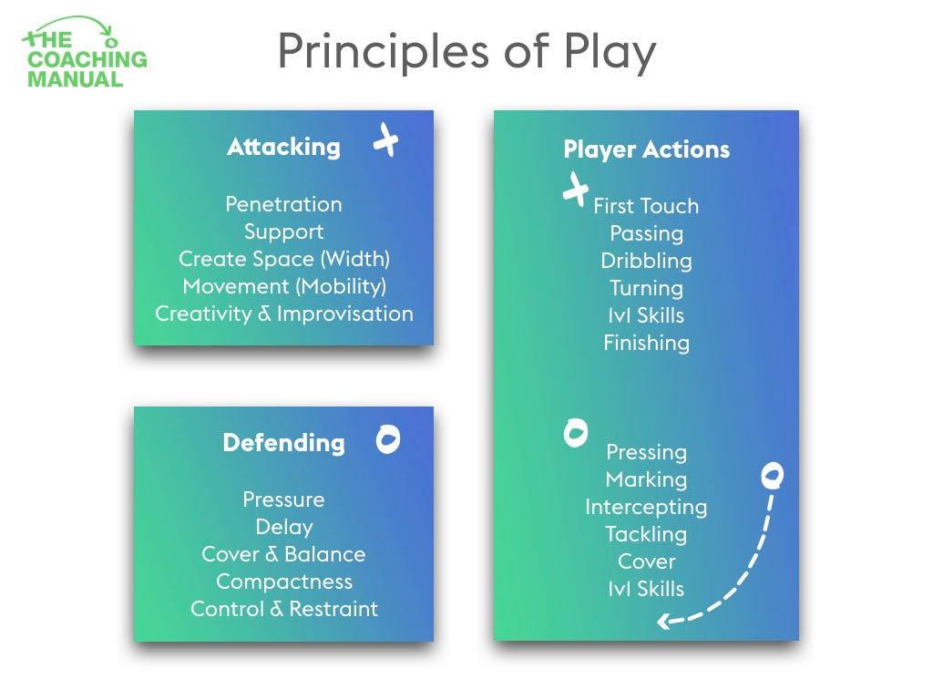 Principles of play-min